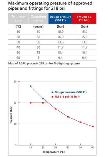 Mopa de productos AGRU 218 psi
